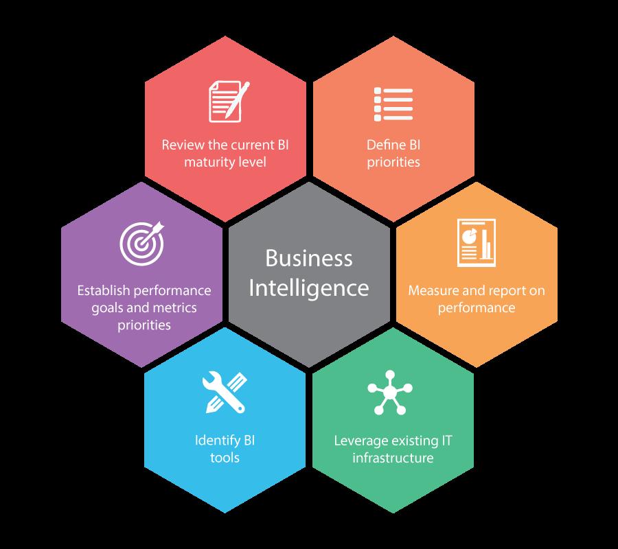 Business Intelligence – VAPEX IT SOLUTIONS